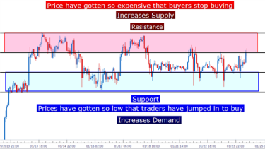 How to trade ranges in forex