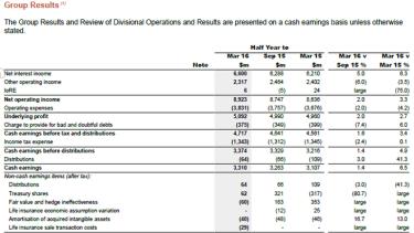 NAB's interim results.