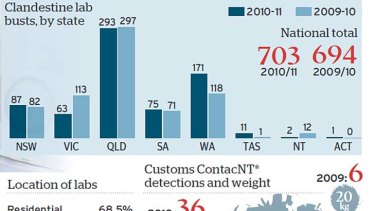 Fight to find drug labs in the suburbs