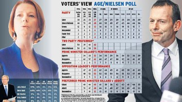 Age/Nielsen latest poll