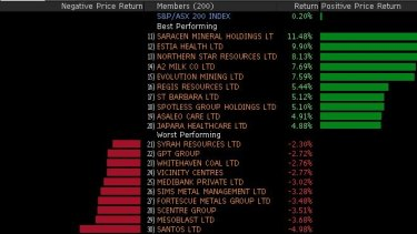 Winners and losers in the ASX 200.