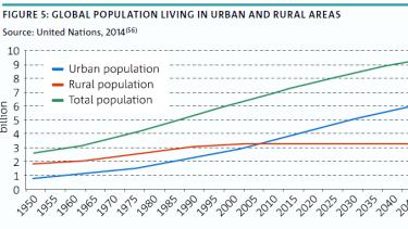 urban v's rural