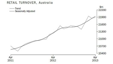 Retail turnover for April 2013.