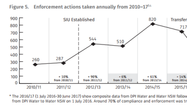 Enforcement actions 2010-2017.