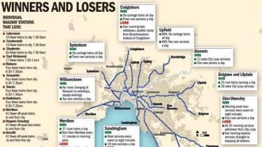 Metro's winners and losers after the latest timetable changes. <font color='#F40909'><b><a href=http://images.theage.com.au/2011/05/06/2346750/large_map.jpg>* CLICK TO VIEW A LARGE VERSION OF THIS MAP</a></b></font>