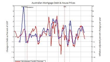 Change in debt as a per cent of GDP vs inflation-adjusted house price annual change.
