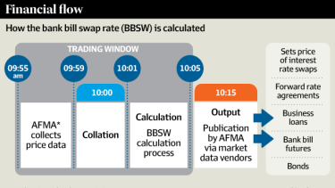 How the bank bill swap rate is calculated. Source: Australian Financial Markets Association (AFMA)