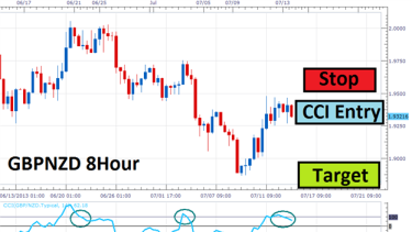 What are swings forex