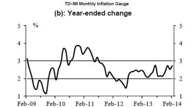 Australia inflation Feb 2014