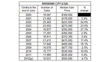 Figures: Real Estate Institute of Queensland.