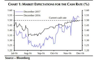 Markets have started to price in the possibility that the RBA may raise interest rates within the next year for the first time since 2014.