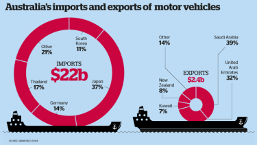 Vehicle imports and exports.