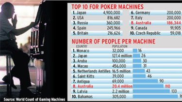 Number is up ... problem gambling is back on the agenda.