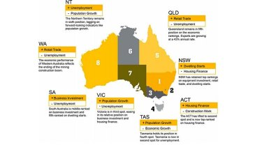 The April 2017 State & territory economic performance report by CommSec holds  little positive news for Western Australia.
