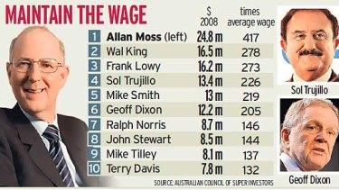 Executives pay
