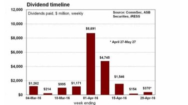 Dividend payouts over the coming weeks.