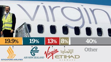 Virgin Airlines learns to share.