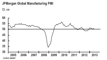 Stabilising ... global PMI for June.