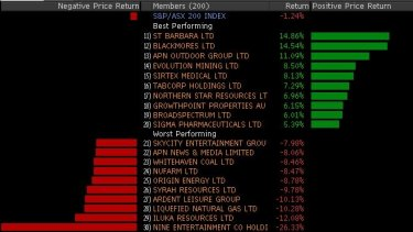 This week's winners and losers  in the ASX 200.