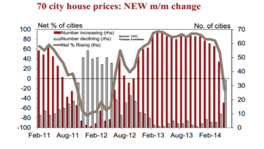 34 cities recorded monthly new home price declines in May. Source: Westpac