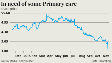 Primary Health Care's share price has gyrated over the past year.