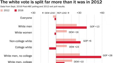 The white vote is split far more than it was in 2012.