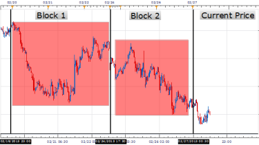 Scalping and short term forex trading