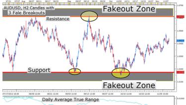 Forex false breakout indicator