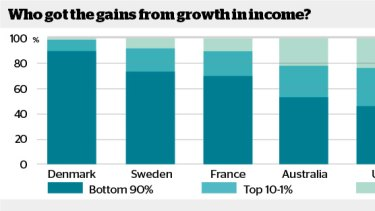 Who got the gains from growth in income?