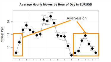 What time of day is best to trade forex