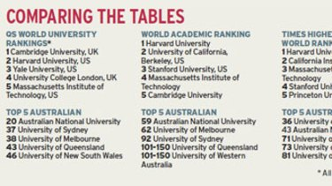 Comparing the tables