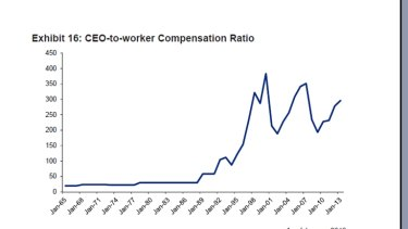 Exhibit 16: CEO-to-worker compensation ratio.