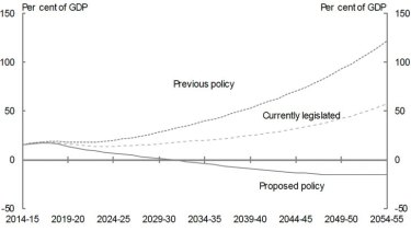 Chart of net debt from the Intergenerational report espousing the virtues of Government reforms.
