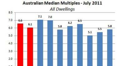 Chart two: Australian median multiples, July 2011.