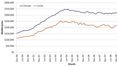 House prices in south-west Sydney.