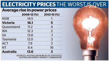 Average rise in power prices.