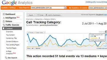 A screenshot of Jet Interactive's data as viewed through Google Analytics.