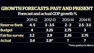 By 2014-15, most of the 27 economists surveyed expect the economy to be picking up speed, growing by 2.75 per cent.