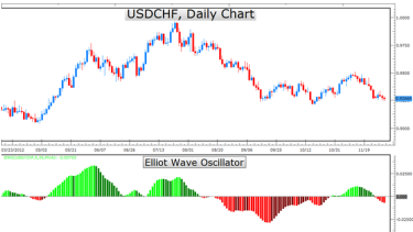 How to predict forex moves