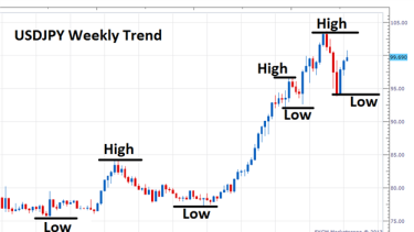 Identifying trends in the forex market