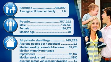 Census data reveals the changing face of Canberra.