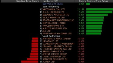 Winners and losers in the ASX 200 around lunchtime.