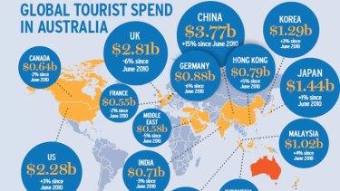 Source: Australian Bureau of Statistics.