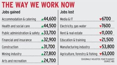 The way we work now.