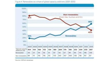 Renewables rule: new power investments globally now favour non fossil-fuels.
