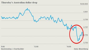 The dollar dropped sharply after Peter Martin's rates story was published on Thursday.