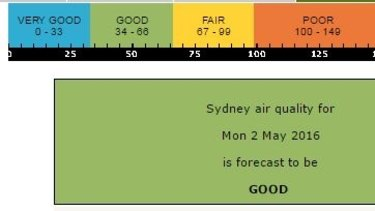 Sydney's air quality forecast for May 2, 2016.