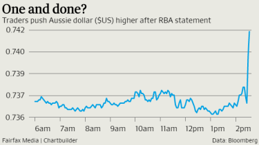 Traders push $A higher after RBA statement.
