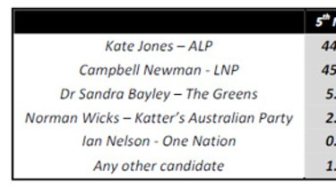 First preference votes in Ashgrove, according to a ReachTEL poll conducted last night.