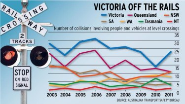 Victoria's level crossings remain the deadliest in the nation ...